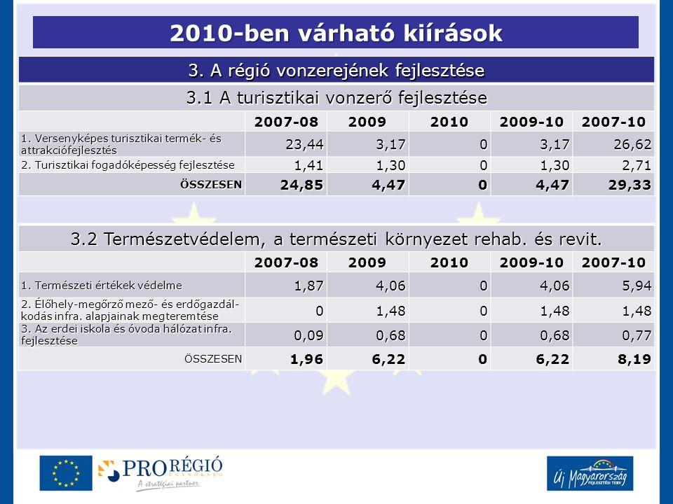 2010-ben várható kiírások 3. A régió vonzerejének fejlesztése 3.1 A turisztikai vonzerő fejlesztése 2007-08200920102009-102007-10 1. Versenyképes turi
