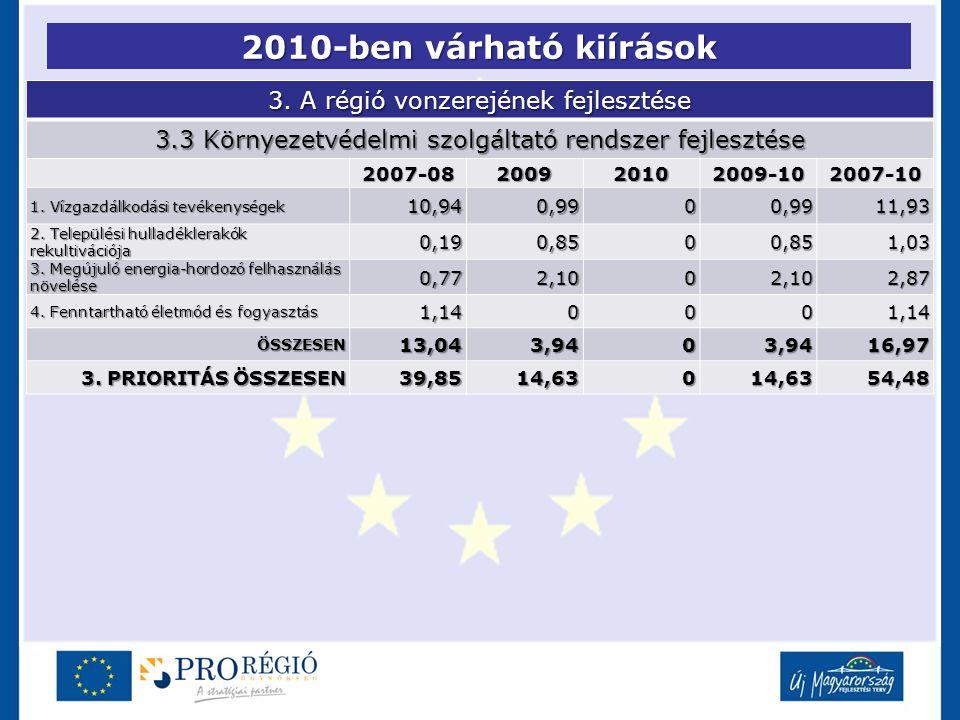2010-ben várható kiírások 3. A régió vonzerejének fejlesztése 3.3 Környezetvédelmi szolgáltató rendszer fejlesztése 2007-08200920102009-102007-10 1. V