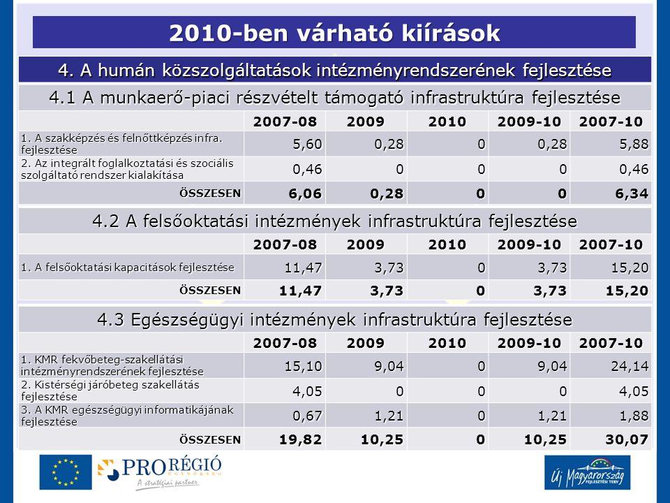 2010-ben várható kiírások 4. A humán közszolgáltatások intézményrendszerének fejlesztése 4.1 A munkaerő-piaci részvételt támogató infrastruktúra fejle