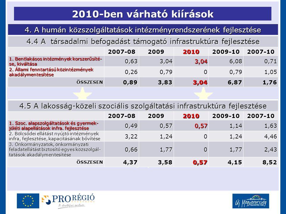 2010-ben várható kiírások 4. A humán közszolgáltatások intézményrendszerének fejlesztése 4.4 A társadalmi befogadást támogató infrastruktúra fejleszté