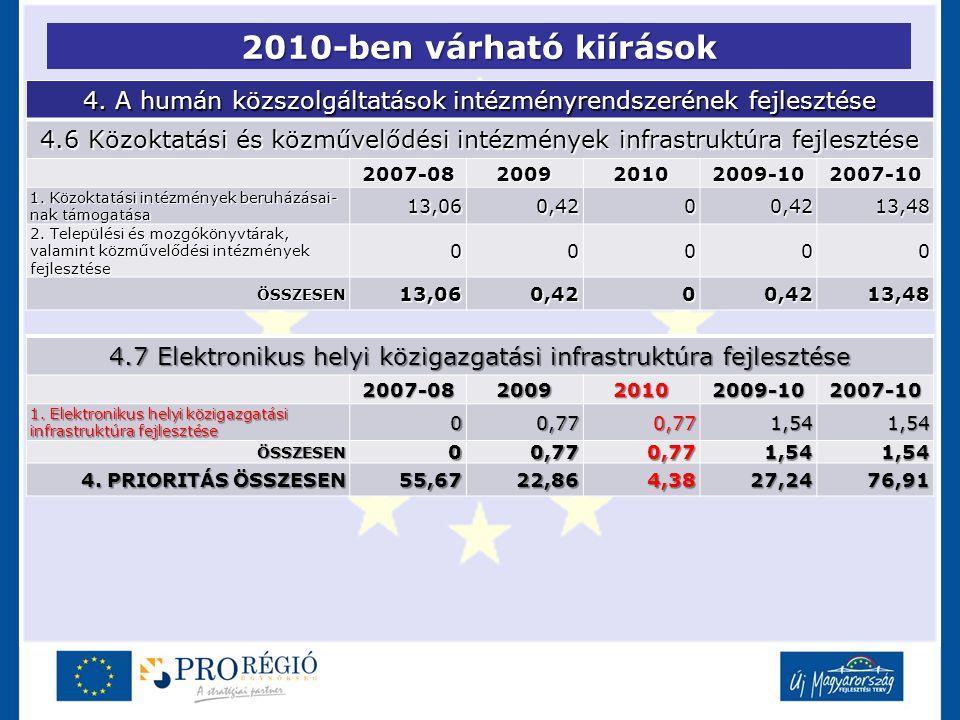 2010-ben várható kiírások 4. A humán közszolgáltatások intézményrendszerének fejlesztése 4.6 Közoktatási és közművelődési intézmények infrastruktúra f