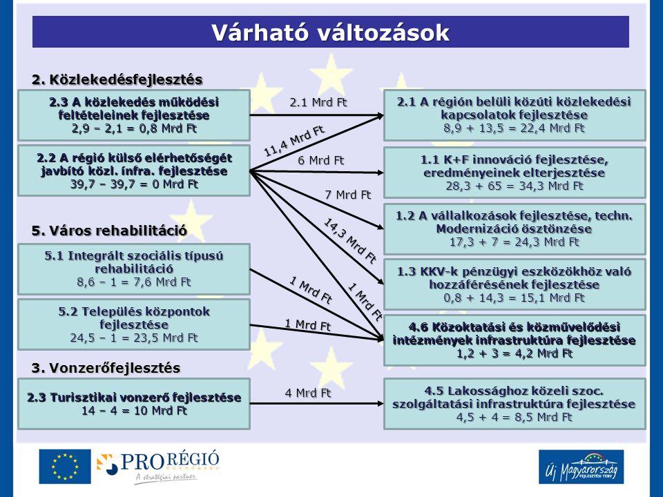 Várható változások 2.3 A közlekedés működési feltételeinek fejlesztése 2,9 – 2,1 = 0,8 Mrd Ft 2.1 A régión belüli közúti közlekedési kapcsolatok fejle