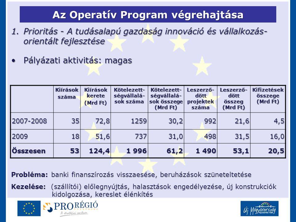 Az Operatív Program végrehajtása 1.Prioritás - A tudásalapú gazdaság innováció és vállalkozás- orientált fejlesztése Pályázati aktivitás: magasPályáza