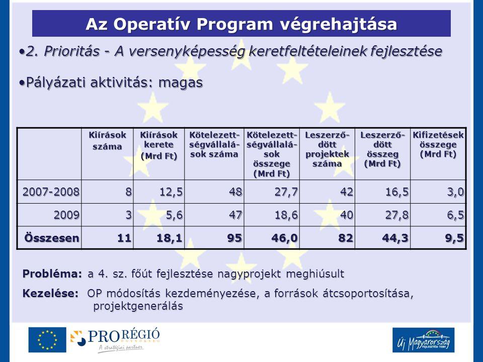 Az Operatív Program végrehajtása 2. Prioritás - A versenyképesség keretfeltételeinek fejlesztése2. Prioritás - A versenyképesség keretfeltételeinek fe