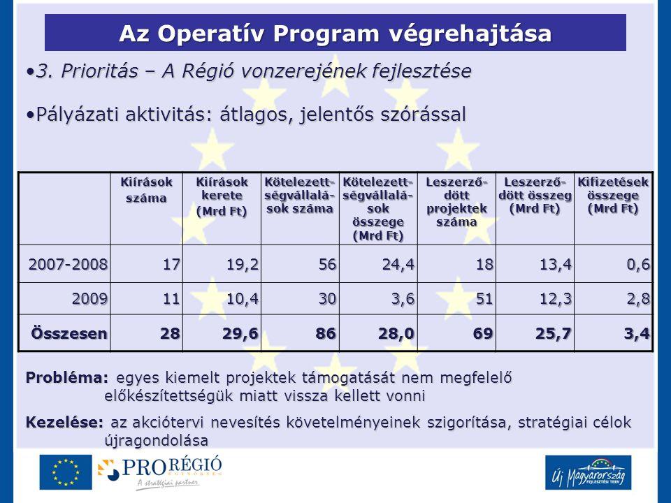 Az Operatív Program végrehajtása 3. Prioritás – A Régió vonzerejének fejlesztése3. Prioritás – A Régió vonzerejének fejlesztése Pályázati aktivitás: á