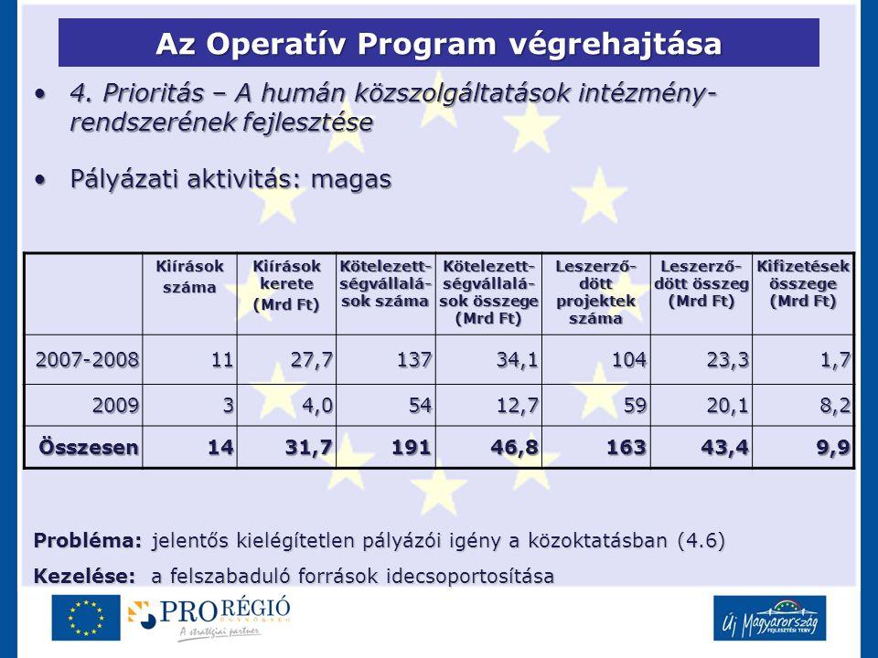 Az Operatív Program végrehajtása 4. Prioritás – A humán közszolgáltatások intézmény- rendszerének fejlesztése4. Prioritás – A humán közszolgáltatások