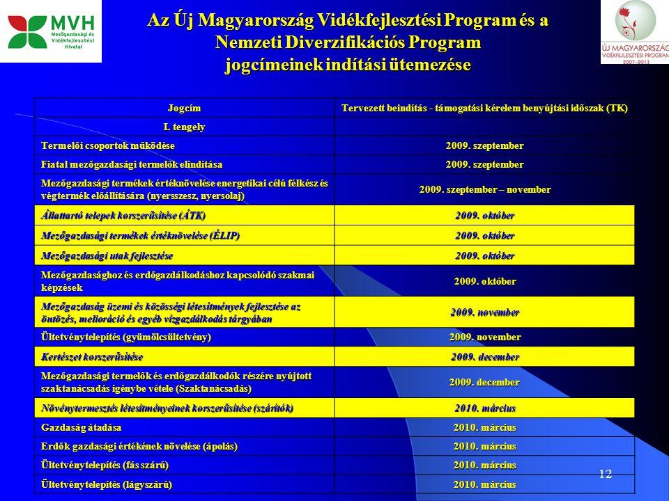 12 Az Új Magyarország Vidékfejlesztési Program és a Nemzeti Diverzifikációs Program jogcímeinek indítási ütemezése Jogcím Tervezett beindítás - támoga