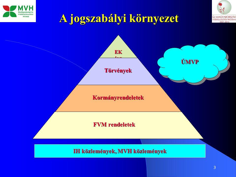 3 A jogszabályi környezet EK jog Törvények Kormányrendeletek FVM rendeletek IH közlemények, MVH közlemények ÚMVPÚMVP