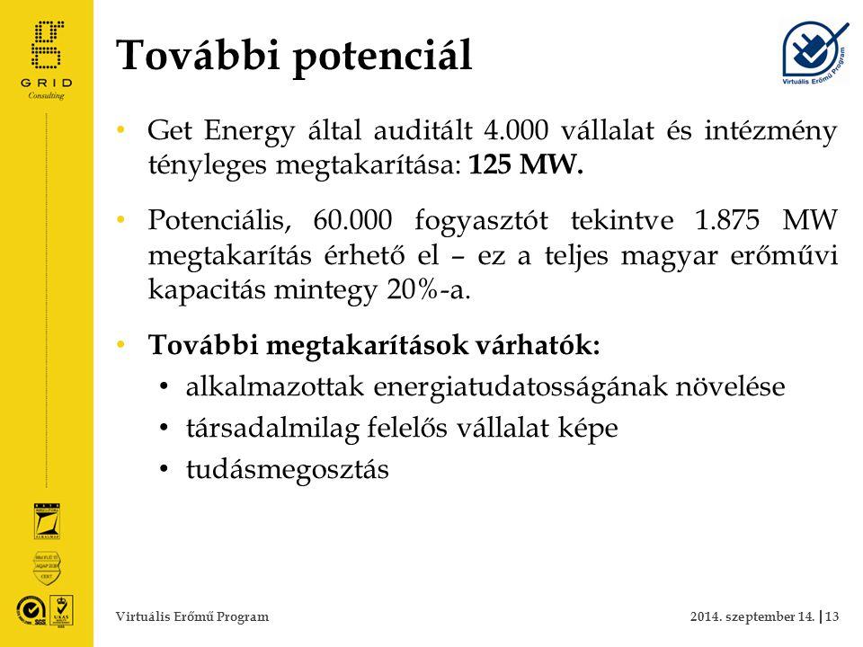 További potenciál Get Energy által auditált 4.000 vállalat és intézmény tényleges megtakarítása: 125 MW. Potenciális, 60.000 fogyasztót tekintve 1.875