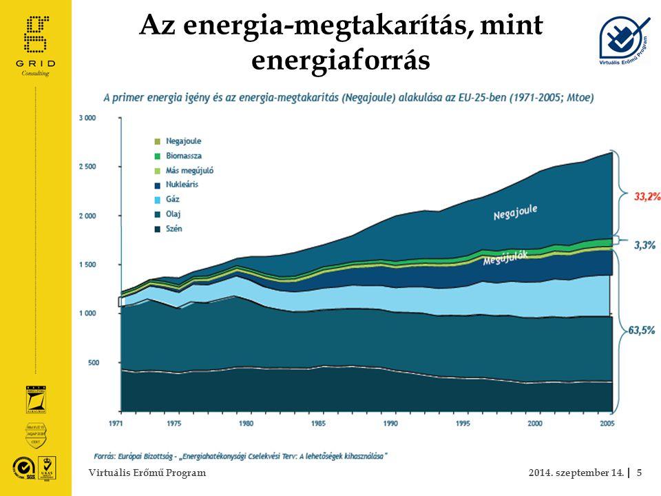Az energia-megtakarítás, mint energiaforrás 2014. szeptember 14.5Virtuális Erőmű Program