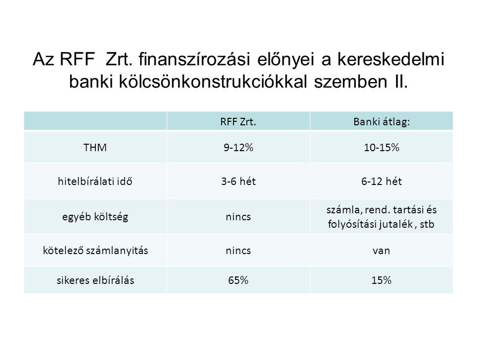 Az RFF Zrt. finanszírozási előnyei a kereskedelmi banki kölcsönkonstrukciókkal szemben II. RFF Zrt.Banki átlag: THM9-12%10-15% hitelbírálati idő3-6 hé