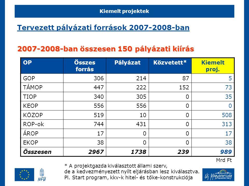 Kiemelt projektek Tervezett pályázati források 2007-2008-ban 2007-2008-ban összesen 150 pályázati kiírás OPÖsszes forrás PályázatKözvetett*Kiemelt proj.