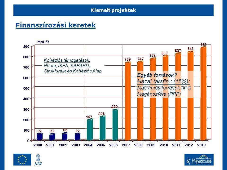 Kiemelt projektek Finanszírozási keretek Kohéziós támogatások: Phare, ISPA, SAPARD, Strukturális és Kohéziós Alap Egyéb források.