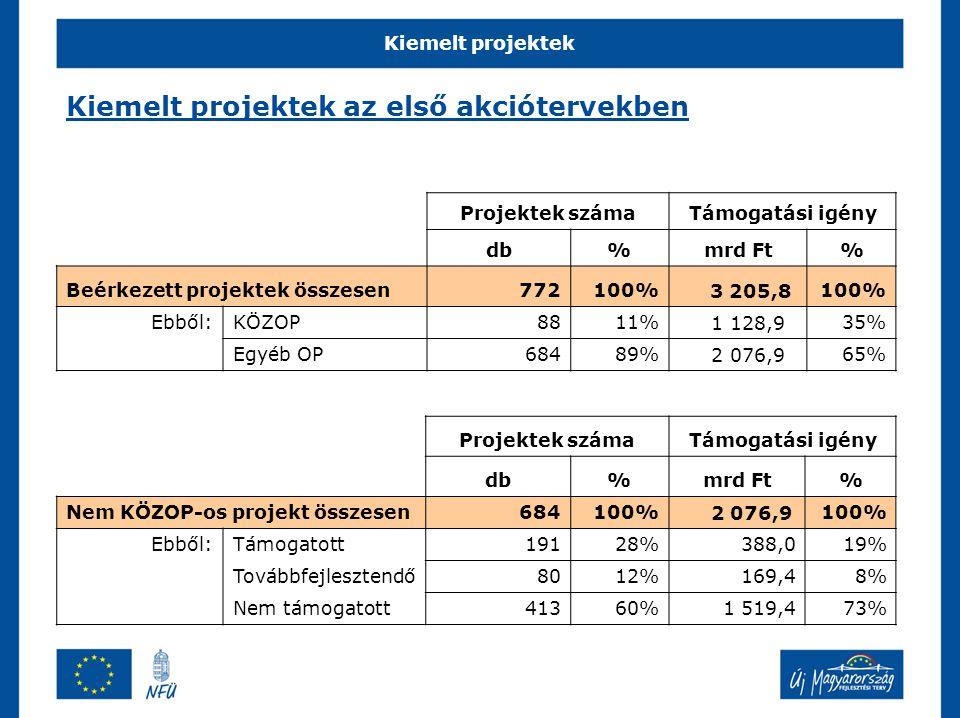 Kiemelt projektek Kiemelt projektek az első akciótervekben Projektek számaTámogatási igény db%mrd Ft% Beérkezett projektek összesen772100% 3 205,8100% Ebből:KÖZOP8811% 1 128,9 35% Egyéb OP68489% 2 076,9 65% Projektek számaTámogatási igény db%mrd Ft% Nem KÖZOP-os projekt összesen684100% 2 076,9100% Ebből:Támogatott19128%388,019% Továbbfejlesztendő8012%169,48% Nem támogatott41360%1 519,473%