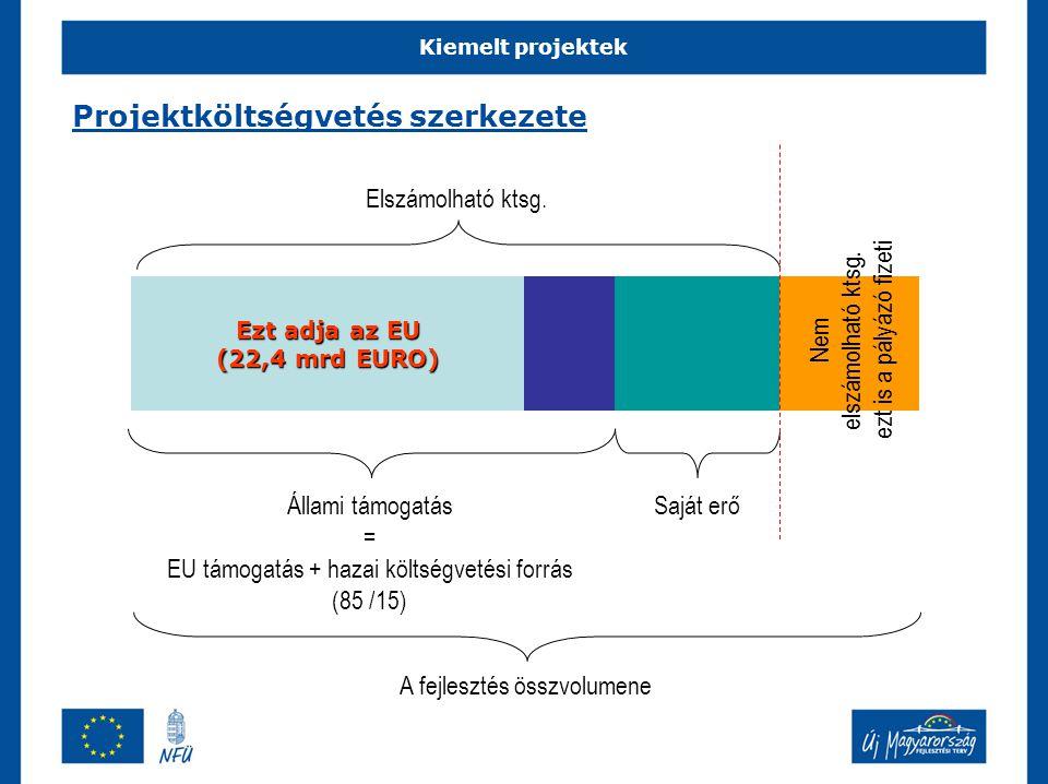 Kiemelt projektek Projektköltségvetés szerkezete Állami támogatás = EU támogatás + hazai költségvetési forrás (85 /15) Saját erő Ezt adja az EU (22,4 mrd EURO) A fejlesztés összvolumene Elszámolható ktsg.
