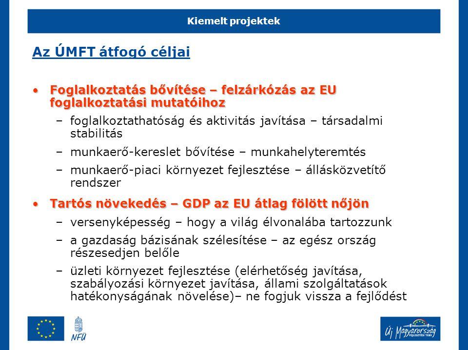 Kiemelt projektek Az ÚMFT átfogó céljai Foglalkoztatás bővítése – felzárkózás az EU foglalkoztatási mutatóihozFoglalkoztatás bővítése – felzárkózás az EU foglalkoztatási mutatóihoz –foglalkoztathatóság és aktivitás javítása – társadalmi stabilitás –munkaerő-kereslet bővítése – munkahelyteremtés –munkaerő-piaci környezet fejlesztése – állásközvetítő rendszer Tartós növekedés – GDP az EU átlag fölött nőjönTartós növekedés – GDP az EU átlag fölött nőjön –versenyképesség – hogy a világ élvonalába tartozzunk –a gazdaság bázisának szélesítése – az egész ország részesedjen belőle –üzleti környezet fejlesztése (elérhetőség javítása, szabályozási környezet javítása, állami szolgáltatások hatékonyságának növelése)– ne fogjuk vissza a fejlődést