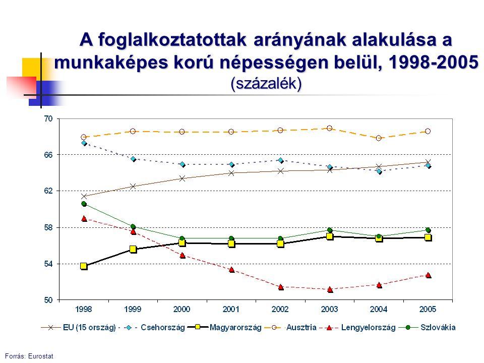 A foglalkoztatottak arányának alakulása a munkaképes korú népességen belül, 1998-2005 (százalék) Forrás: Eurostat