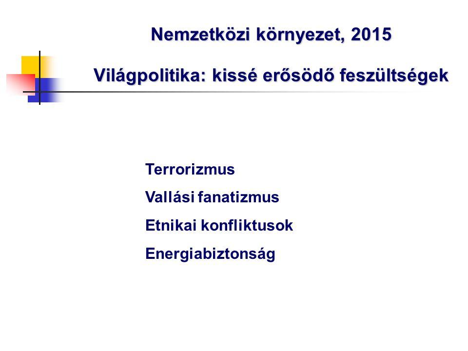 Nemzetközi környezet, 2015 Világpolitika: kissé erősödő feszültségek Terrorizmus Vallási fanatizmus Etnikai konfliktusok Energiabiztonság