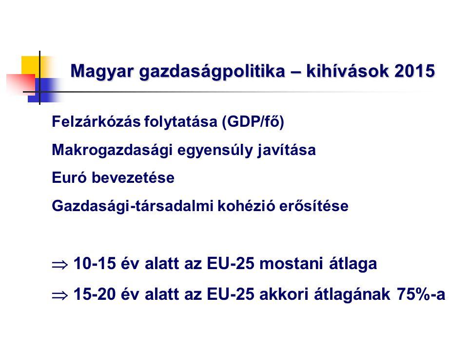 Magyar gazdaságpolitika – kihívások 2015 Felzárkózás folytatása (GDP/fő) Makrogazdasági egyensúly javítása Euró bevezetése Gazdasági-társadalmi kohézi