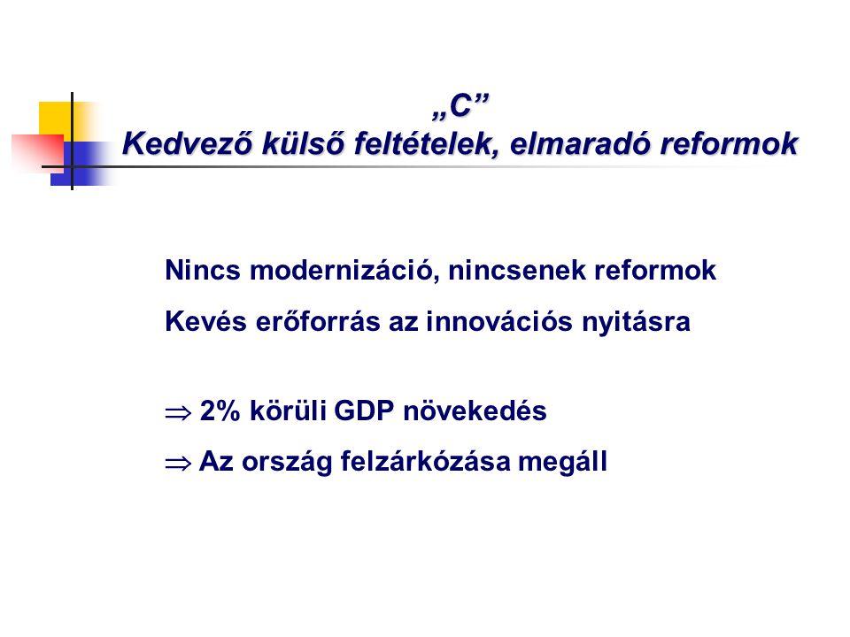 """""""C"""" Kedvező külső feltételek, elmaradó reformok Nincs modernizáció, nincsenek reformok Kevés erőforrás az innovációs nyitásra  2% körüli GDP növekedé"""