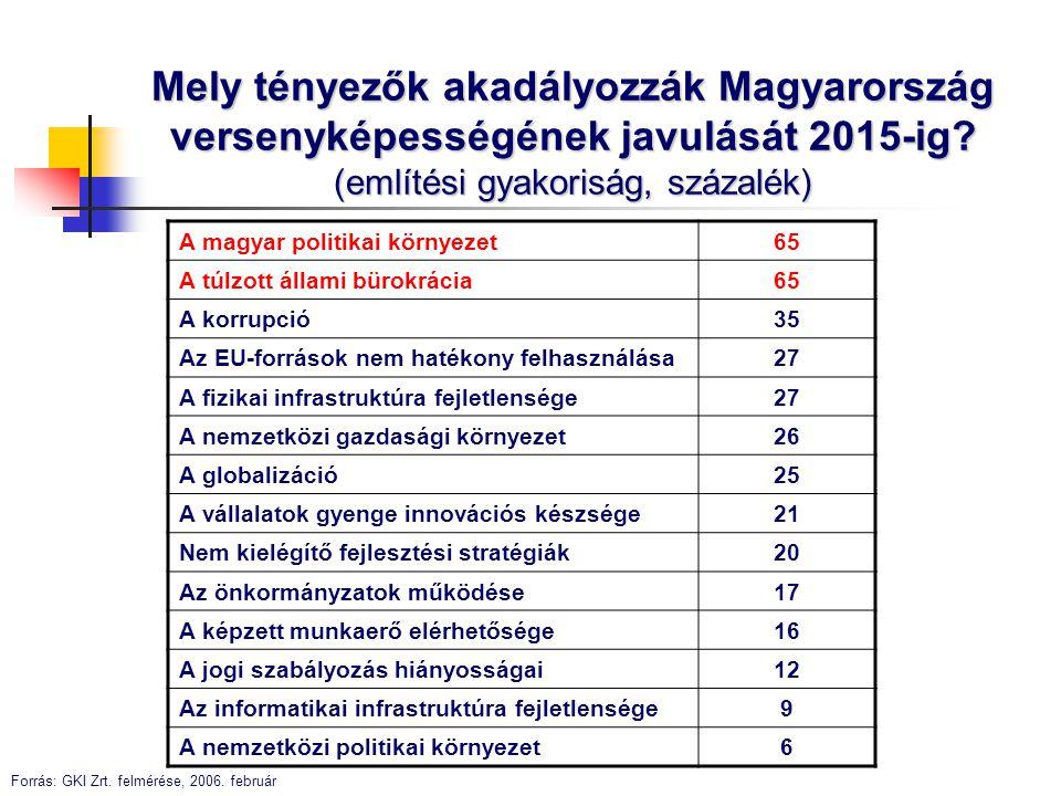Mely tényezők akadályozzák Magyarország versenyképességének javulását 2015-ig? (említési gyakoriság, százalék) A magyar politikai környezet 65 A túlzo