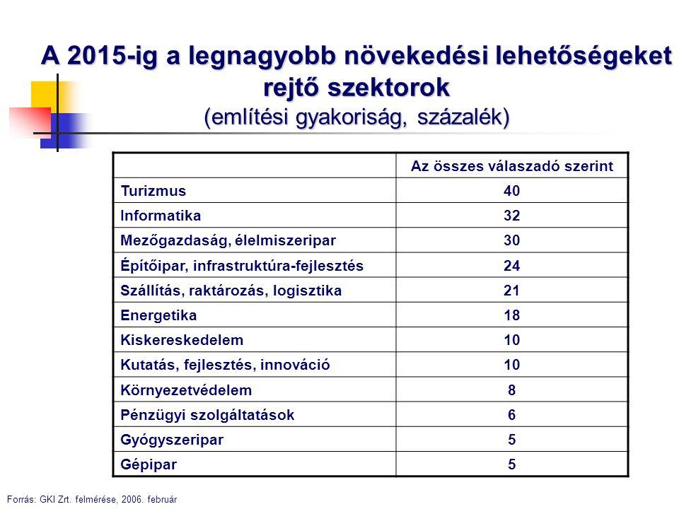 A 2015-ig a legnagyobb növekedési lehetőségeket rejtő szektorok (említési gyakoriság, százalék) Az összes válaszadó szerint Turizmus 40 Informatika 32