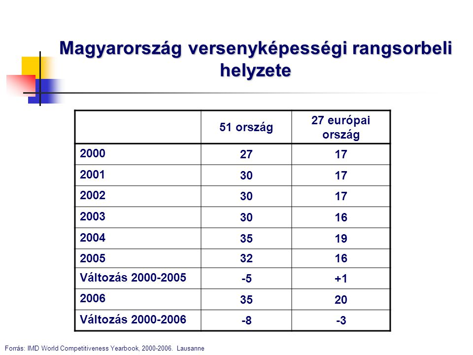 Magyarország versenyképességi rangsorbeli helyzete 51 ország 27 európai ország 2000 2717 2001 3017 2002 3017 2003 3016 2004 3519 2005 3216 Változás 20