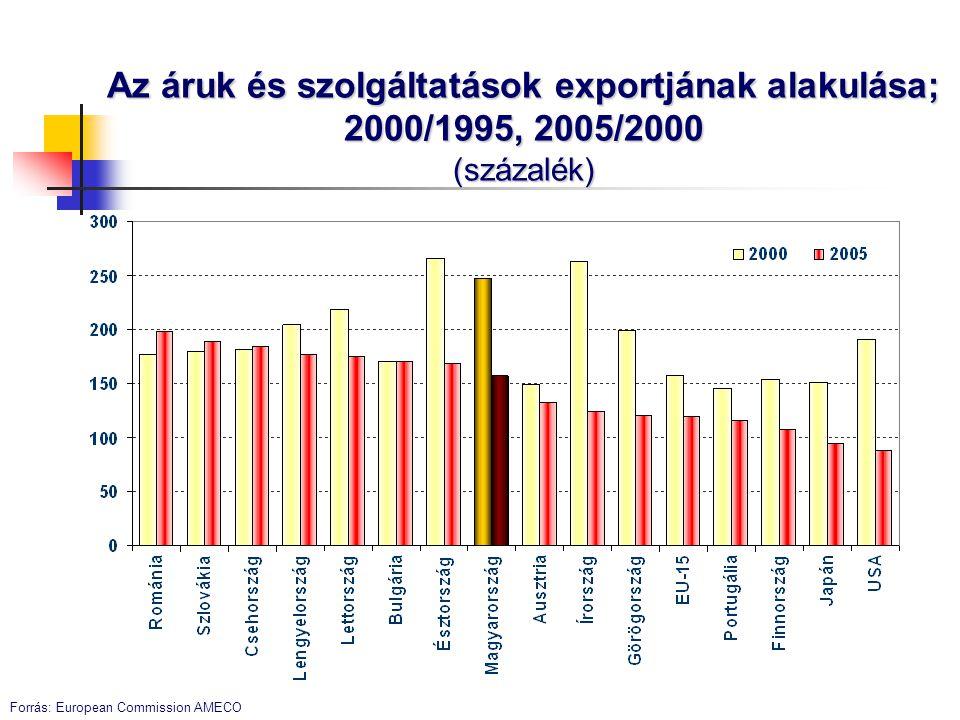 Kedvező vállalati értékelések a versenyképességről A fejlett országokban is versenyképes termékek és szolgáltatások aránya: 1997: 30% 2003: 50%