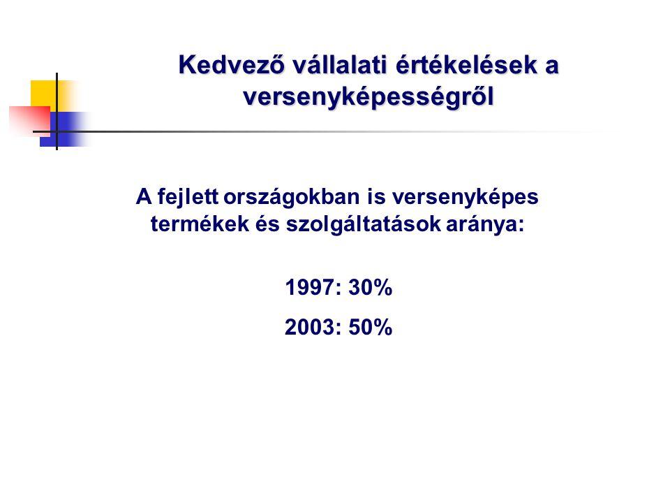 A vállalkozási K+F ráfordítások a GDP arányában, 2004 (százalék) Forrás: Eurostat