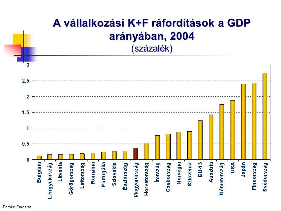 Differenciált gazdaság Mikrók és multik Fejlődő és vegetáló KKV-k Előretörő és kínlódó ágazatok Virágzó és leszakadó térségek