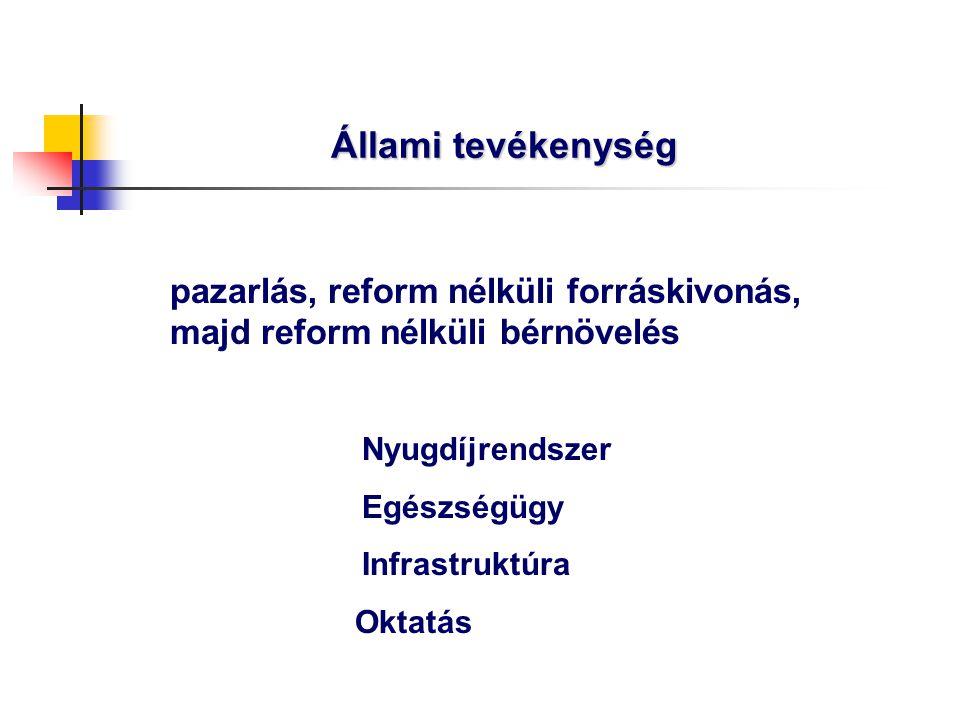 Állami tevékenység pazarlás, reform nélküli forráskivonás, majd reform nélküli bérnövelés Nyugdíjrendszer Egészségügy Infrastruktúra Oktatás
