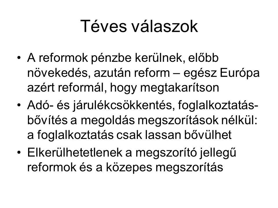 Téves válaszok A reformok pénzbe kerülnek, előbb növekedés, azután reform – egész Európa azért reformál, hogy megtakarítson Adó- és járulékcsökkentés, foglalkoztatás- bővítés a megoldás megszorítások nélkül: a foglalkoztatás csak lassan bővülhet Elkerülhetetlenek a megszorító jellegű reformok és a közepes megszorítás