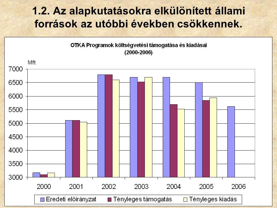 1.2. Az alapkutatásokra elkülönített állami források az utóbbi években csökkennek. Mft