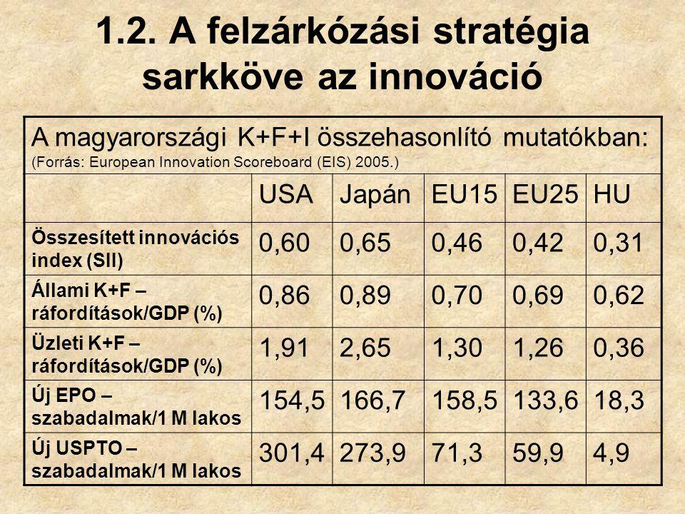 1.2. A felzárkózási stratégia sarkköve az innováció A magyarországi K+F+I összehasonlító mutatókban: (Forrás: European Innovation Scoreboard (EIS) 200