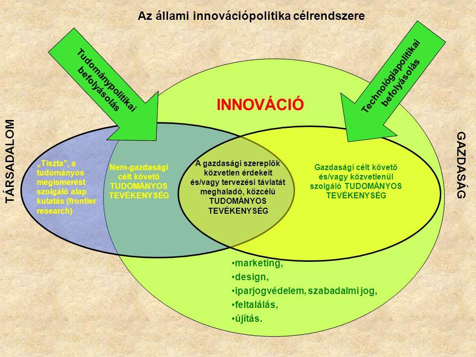marketing, design, iparjogvédelem, szabadalmi jog, feltalálás, újítás.