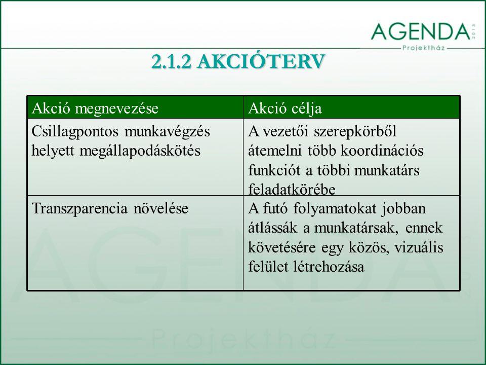 A futó folyamatokat jobban átlássák a munkatársak, ennek követésére egy közös, vizuális felület létrehozása Transzparencia növelése A vezetői szerepkörből átemelni több koordinációs funkciót a többi munkatárs feladatkörébe Csillagpontos munkavégzés helyett megállapodáskötés Akció céljaAkció megnevezése 2.1.2 AKCIÓTERV