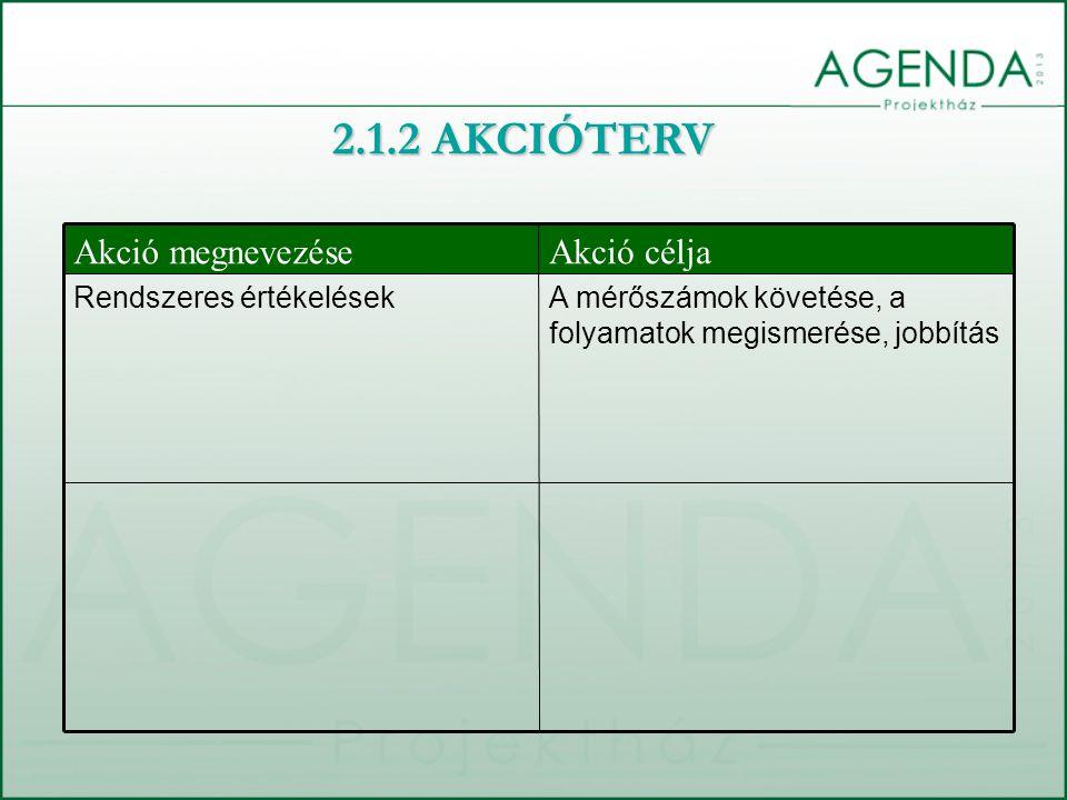 A mérőszámok követése, a folyamatok megismerése, jobbítás Rendszeres értékelések Akció céljaAkció megnevezése 2.1.2 AKCIÓTERV