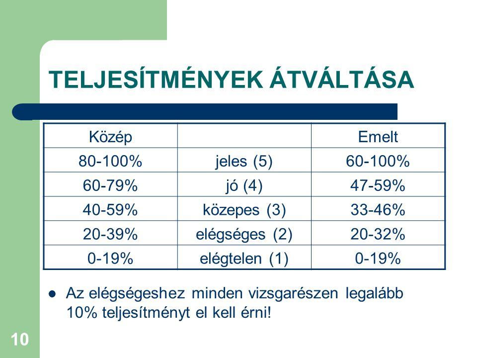10 TELJESÍTMÉNYEK ÁTVÁLTÁSA Közép Emelt 80-100%jeles (5)60-100% 60-79%jó (4)47-59% 40-59%közepes (3)33-46% 20-39%elégséges (2)20-32% 0-19%elégtelen (1)0-19% Az elégségeshez minden vizsgarészen legalább 10% teljesítményt el kell érni!