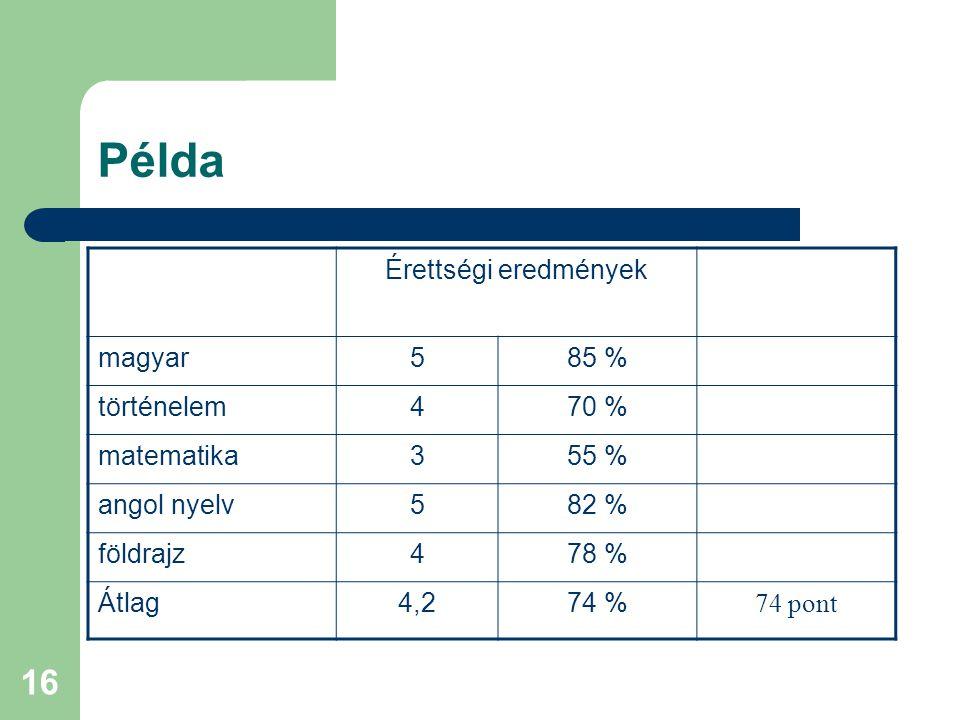 16 Példa Érettségi eredmények magyar585 % történelem470 % matematika355 % angol nyelv582 % földrajz478 % Átlag4,274 % 74 pont