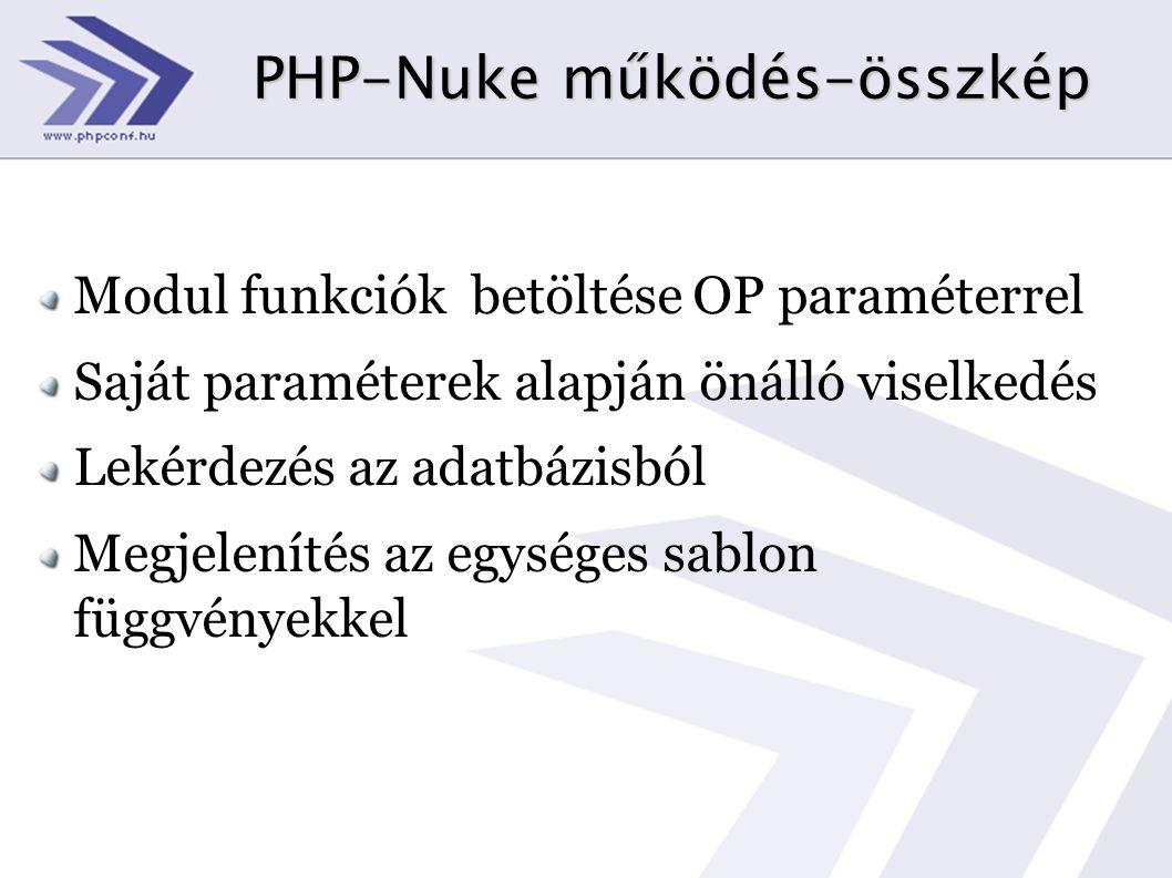 PHP-Nuke működés-összkép Modul funkciók betöltése OP paraméterrel Saját paraméterek alapján önálló viselkedés Lekérdezés az adatbázisból Megjelenítés