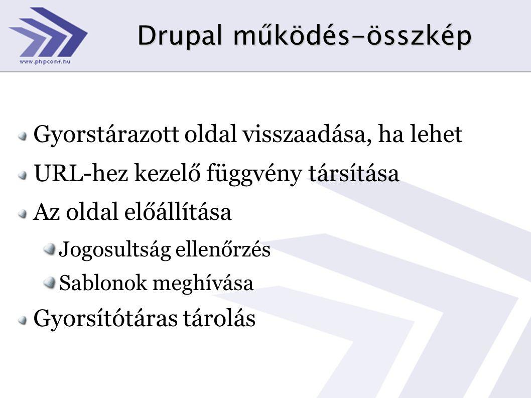Drupal működés-összkép Gyorstárazott oldal visszaadása, ha lehet URL-hez kezelő függvény társítása Az oldal előállítása Jogosultság ellenőrzés Sablono