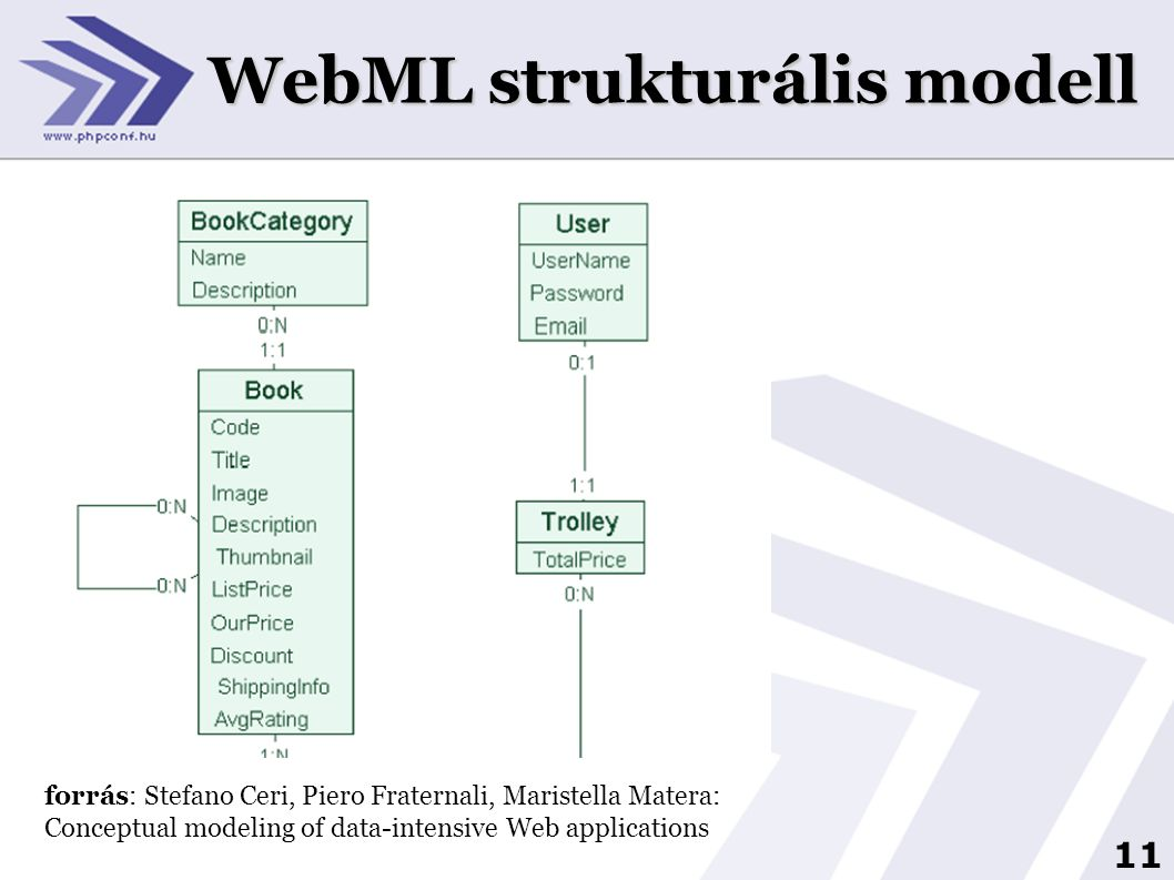 11 WebML strukturális modell forrás: Stefano Ceri, Piero Fraternali, Maristella Matera: Conceptual modeling of data-intensive Web applications