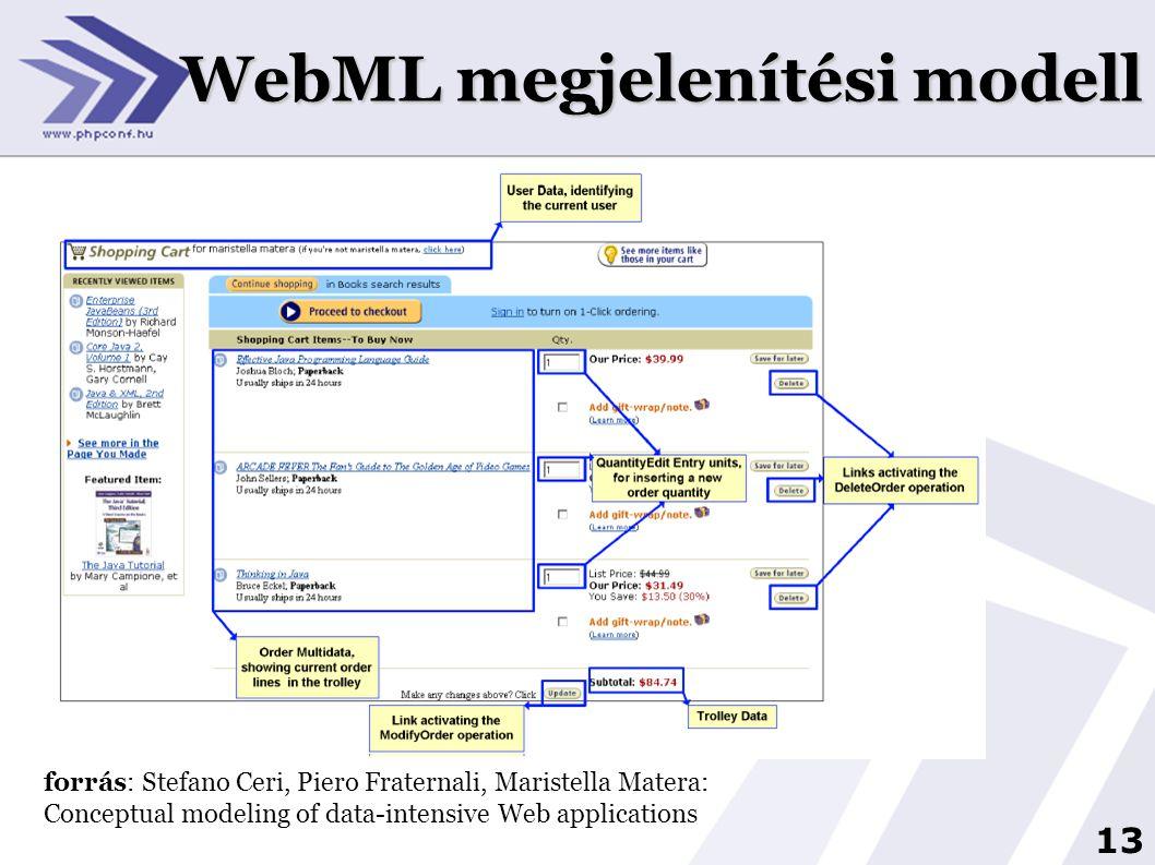 13 WebML megjelenítési modell forrás: Stefano Ceri, Piero Fraternali, Maristella Matera: Conceptual modeling of data-intensive Web applications