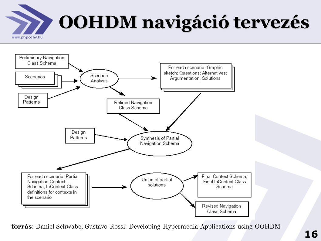 16 OOHDM navigáció tervezés forrás: Daniel Schwabe, Gustavo Rossi: Developing Hypermedia Applications using OOHDM