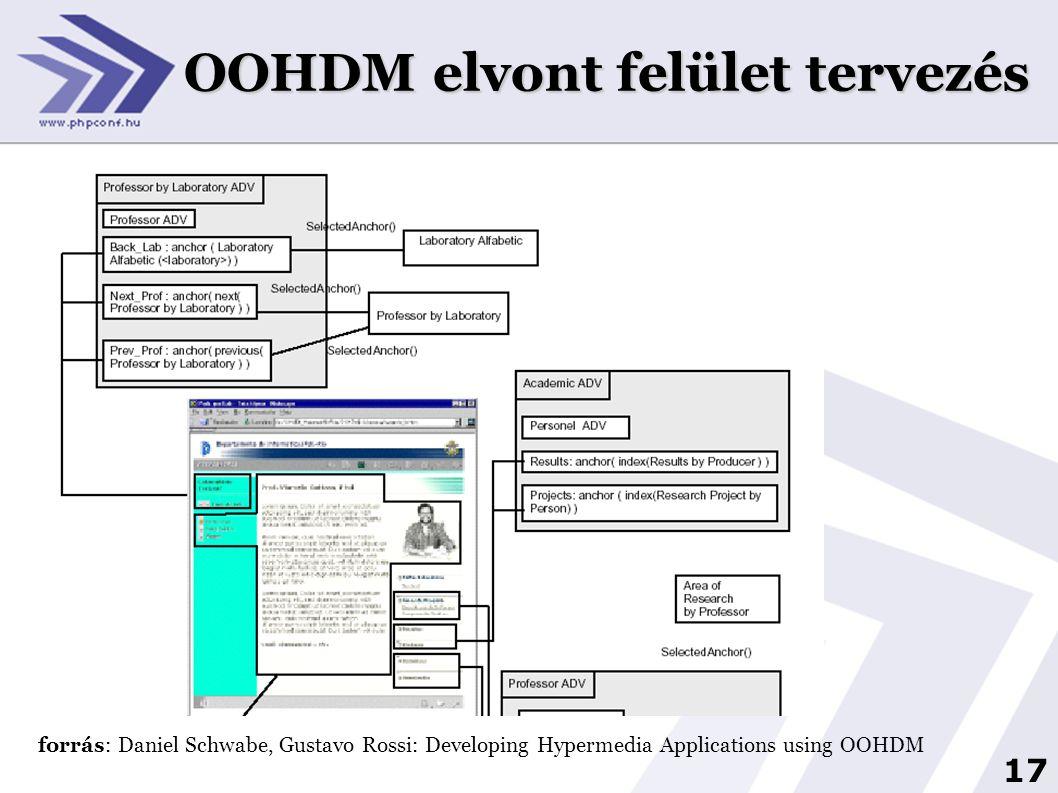 17 OOHDM elvont felület tervezés forrás: Daniel Schwabe, Gustavo Rossi: Developing Hypermedia Applications using OOHDM