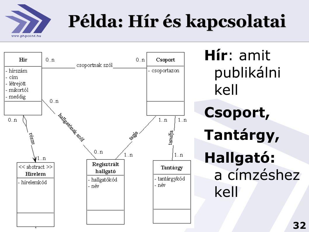 32 Példa: Hír és kapcsolatai Hír: amit publikálni kell Csoport, Tantárgy, Hallgató: a címzéshez kell