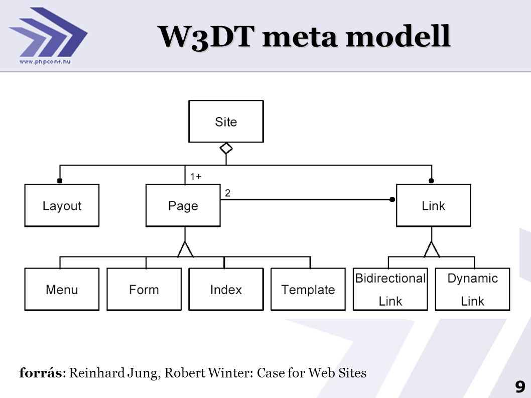 9 W3DT meta modell forrás: Reinhard Jung, Robert Winter: Case for Web Sites