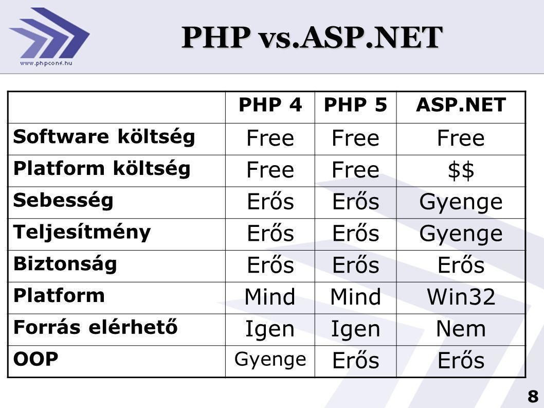 8 PHP vs.ASP.NET PHP 4PHP 5ASP.NET Software költség Free Platform költség Free $$ Sebesség Erős Gyenge Teljesítmény Erős Gyenge Biztonság Erős Platform Mind Win32 Forrás elérhető Igen Nem OOPGyenge Erős