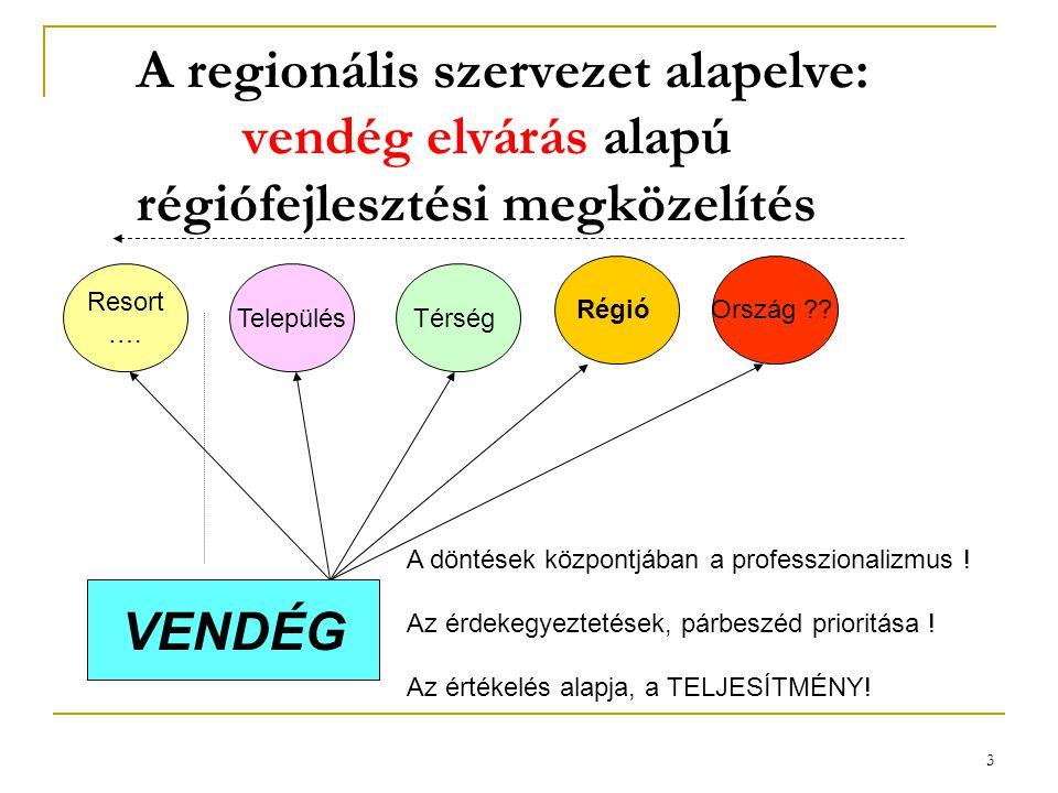3 A regionális szervezet alapelve: vendég elvárás alapú régiófejlesztési megközelítés Resort …. TelepülésTérség RégióOrszág ?? VENDÉG A döntések közpo