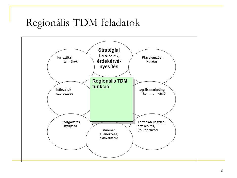 6 Regionális TDM feladatok Stratégiai tervezés, érdekérvé- nyesítés Turisztikai termékek Piacelemzés- kutatás Integrált marketing- kommunikáció Termék